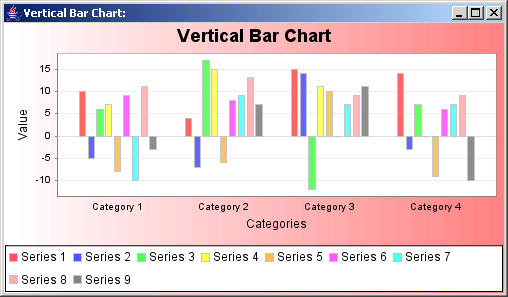 Vertical bars: representing data from a Category Data set