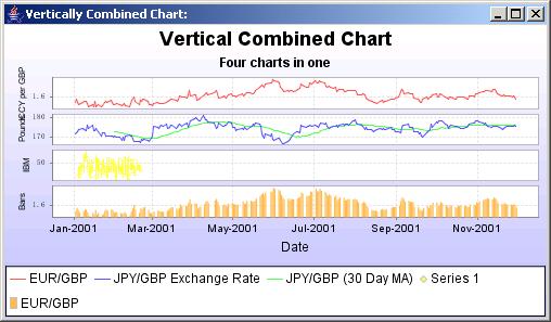 JFreeChart: Vertical Combine Chart