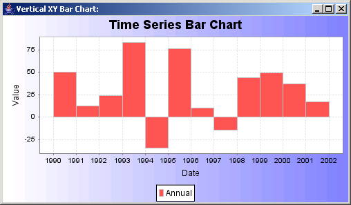 A chart showing vertical bars, based on data in an IntervalXYDataset