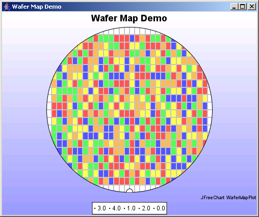 JFreeChart: Wafer Map Chart Demo