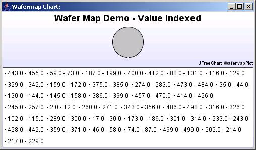 Displays a notch down wafermap chart with random data