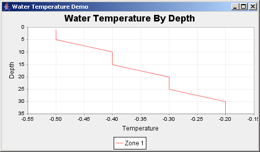 JFreeChart: Water Temperature Demo