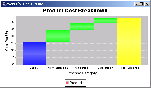 JFreeChart: Waterfall Chart Demo