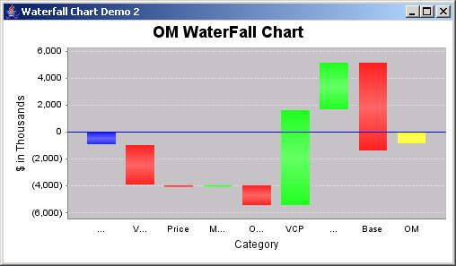 JFreeChart: Waterfall Chart Demo 2