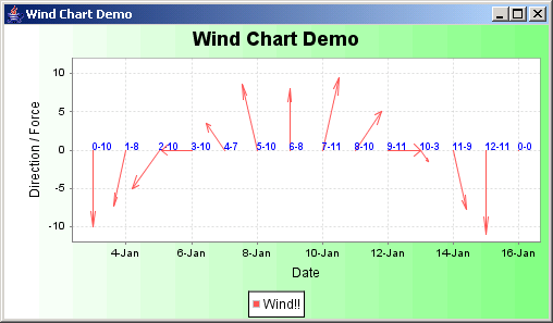 JFreeChart: Wind Chart Demo