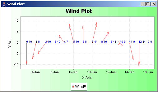 JFreeChart: Wind Plot Chart Sample