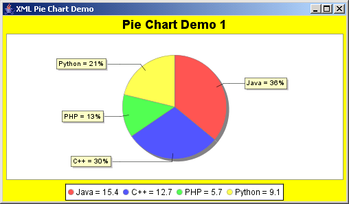 JFreeChart: XML Bar Chart Demo