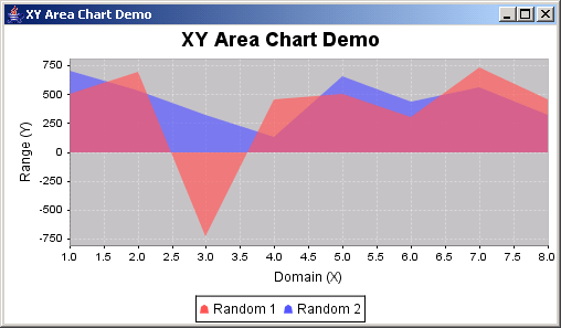 JFreeChart: XML Pie Chart Demo