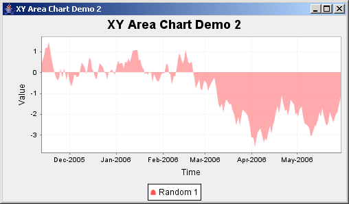 JFreeChart: XY Area Chart Demo