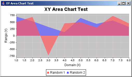 JFreeChart: XY Area Chart Demo 2