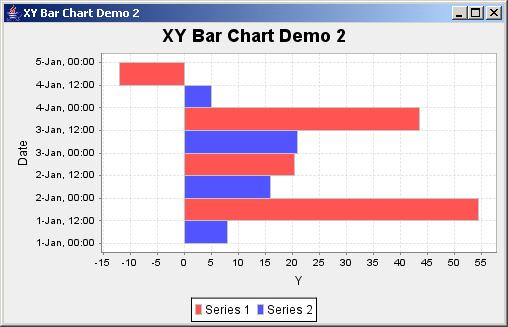 JFreeChart: XY Bar Chart Demo