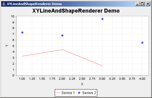 JFreeChart: XY Line And Shape Renderer Demo
