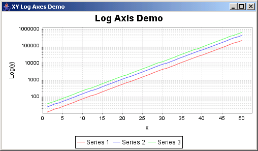 JFreeChart: XY Log Axes Demo