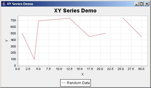 JFreeChart: XY Series Demo
