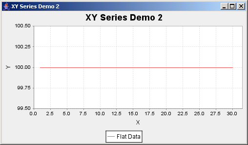 JFreeChart: XY Series Demo 2