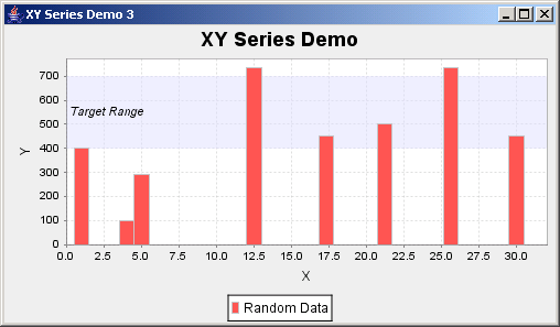 JFreeChart: XY Series Demo 3