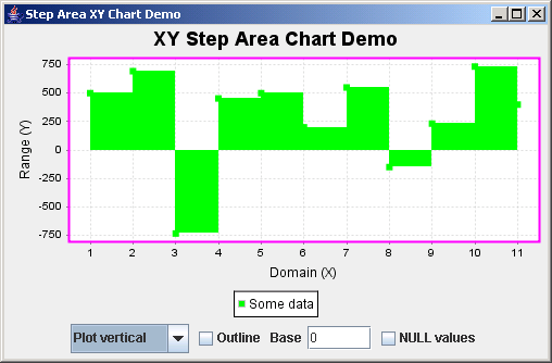 JFreeChart: XY Step Area Chart Demo
