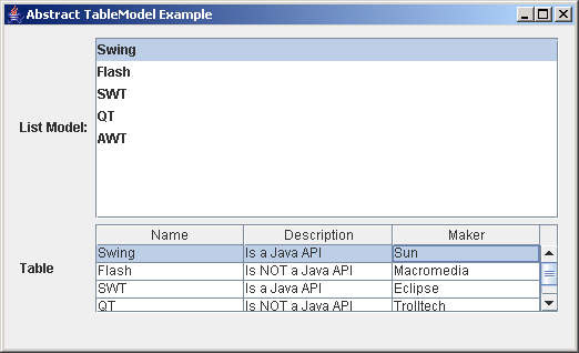 JGoodies Binding: Abstract Table Model Example