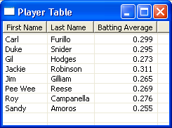 A table of baseball players and allows sorting