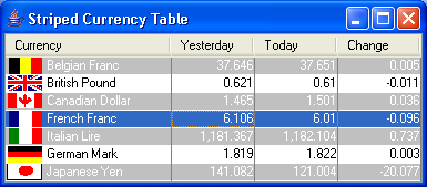 Striped Currency Table