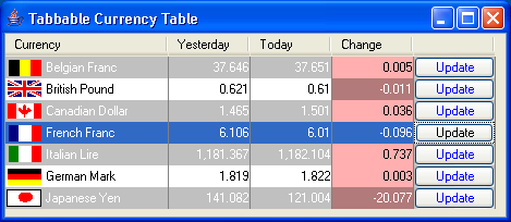 Tabbable Currency Table