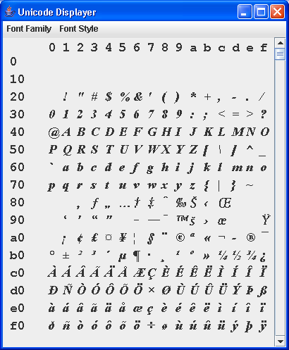 Unicode Display