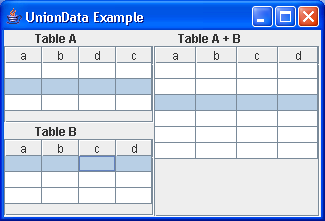 Union Data Table Example
