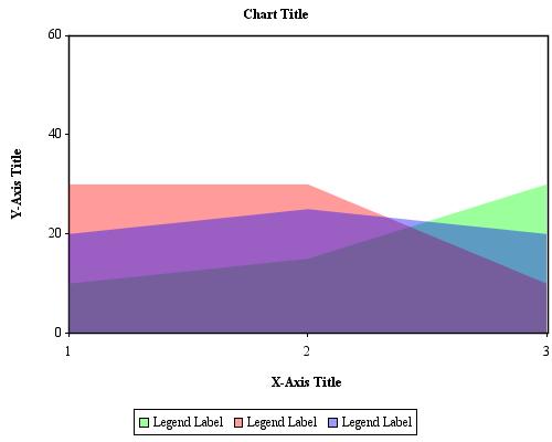 JCharts: Area Chart