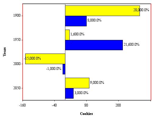 JCharts: Clusterer Bar Chart