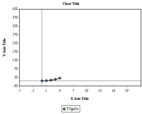 JCharts: Scatter Plot