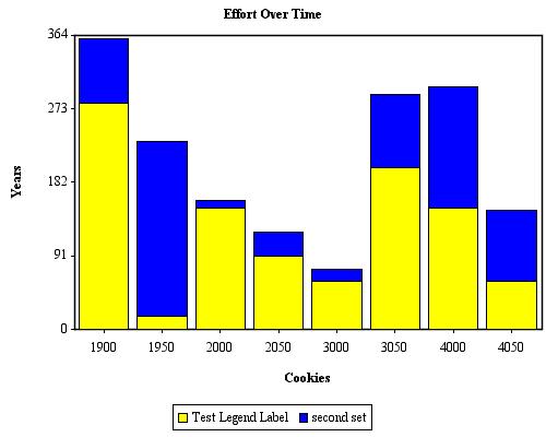 JCharts: Stacked Bar Chart