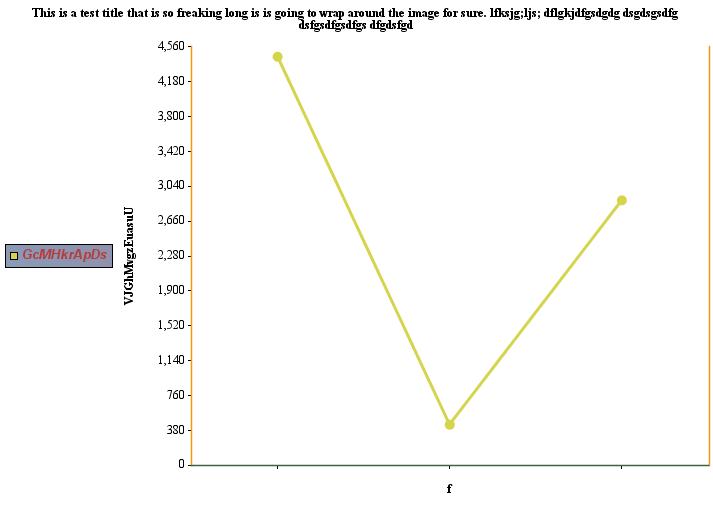 JCharts: Line Chart 0