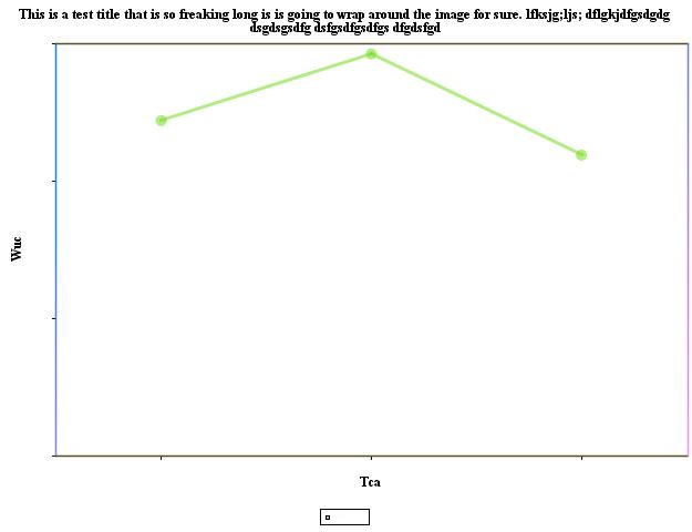 JCharts: Line Chart 3