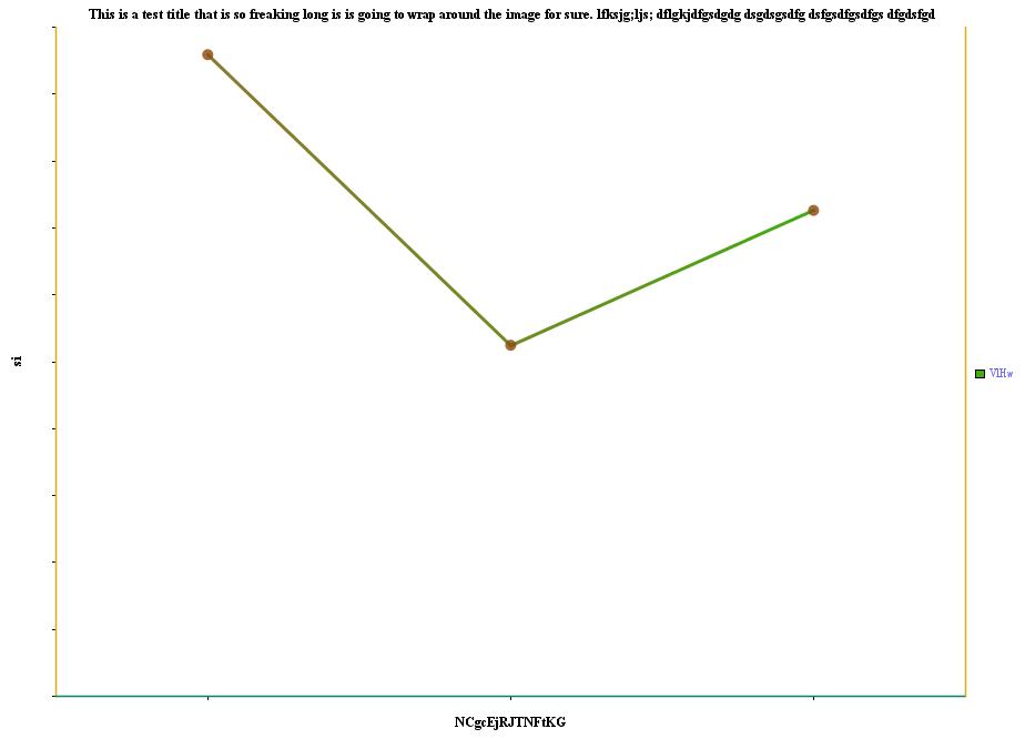 JCharts: Line Chart 5