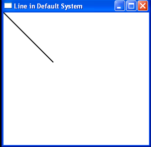 Draw a line from Point(0,0) to Point (100,100) on the canvas with the default units of device-independent pixels