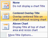 Click 'Centered Overlay Title' to insert a title on the chart without resizing it.