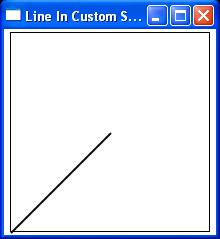 WPF Custom Coordinates By Transforming The Canvas
