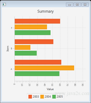 JavaFX Tutorial - JavaFX BarChart