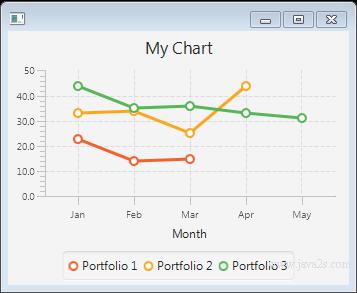 membuat Grafik Line Chart